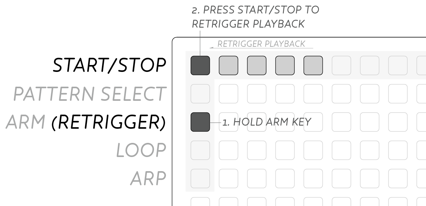 Loop Retrigger
